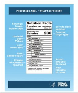 New Food Label Proposed by FDA…Will You Be Ready?