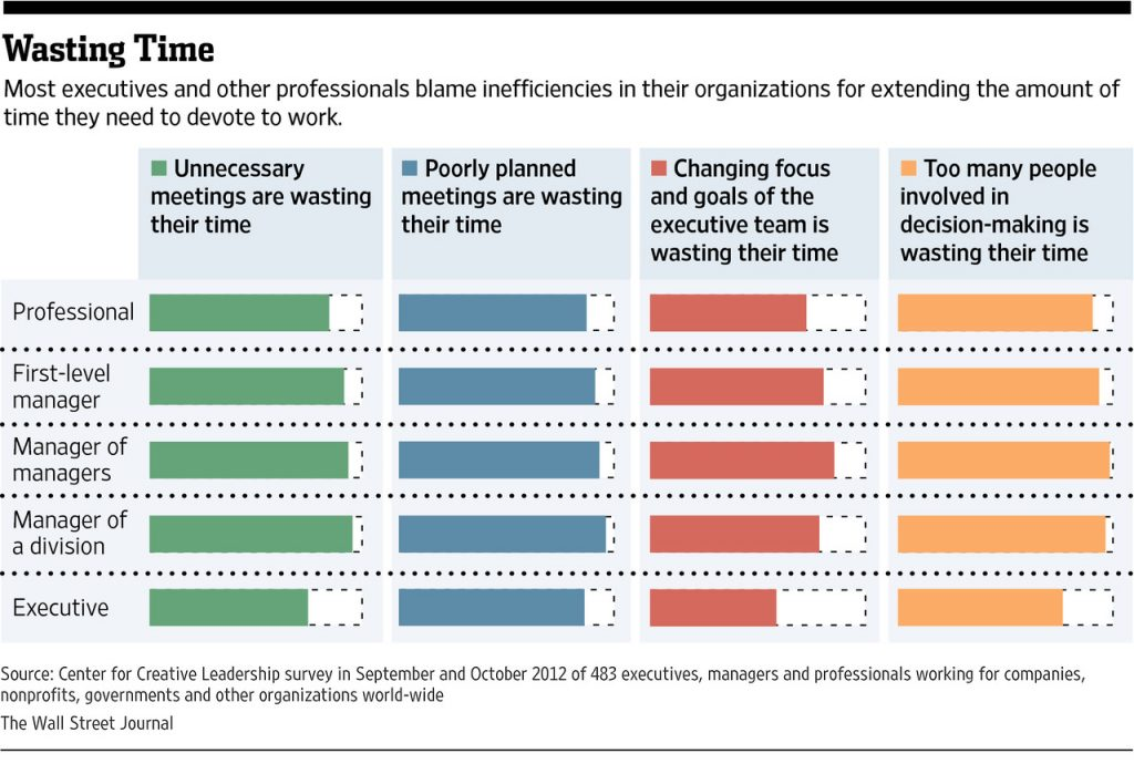What-Are-The-Biggest-Time-Wasters-At-Work