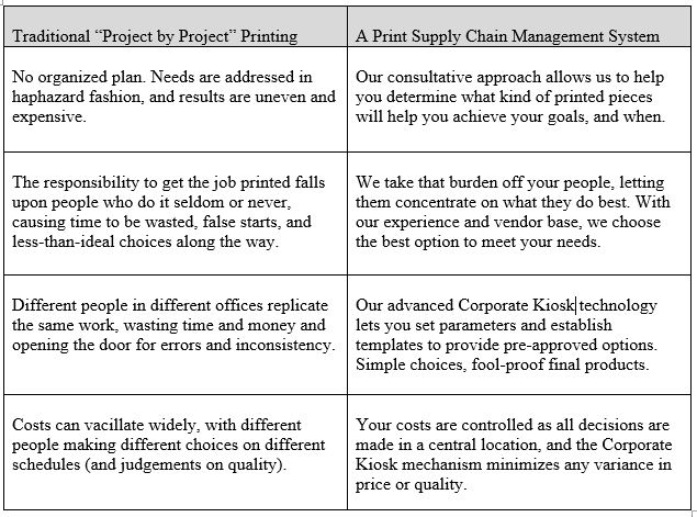 Smarter Marketing Through Print Management Means a Better Bottom Line