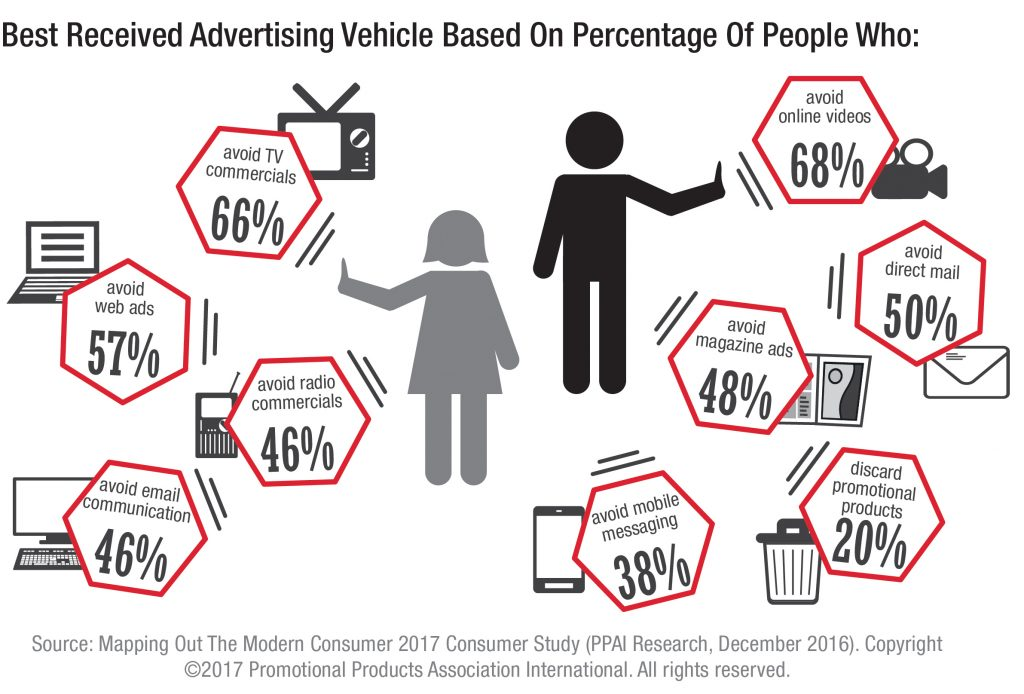 The Most Effective, Most Appreciated Ad Vehicles