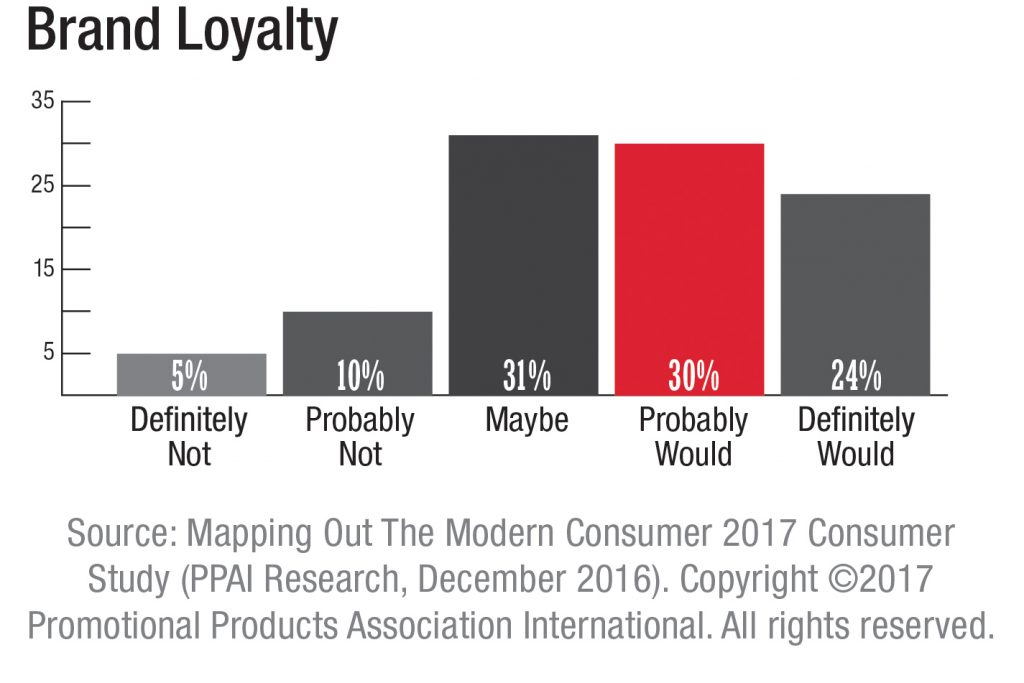 Promotional items increase brand loyalty among consumers who receive them
