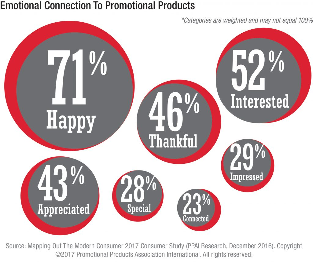 Do people have an emotional connection to promotional products?