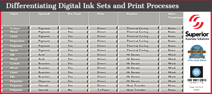 Differentiating Digital Ink Sets and Print Processes